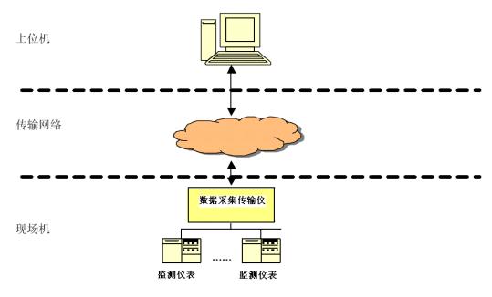 数据传输采集仪可以ccep认证吗